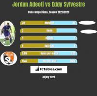 Jordan Adeoti vs Eddy Sylvestre h2h player stats