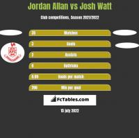 Jordan Allan vs Josh Watt h2h player stats