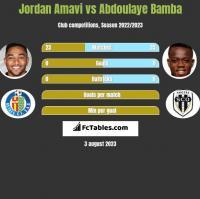 Jordan Amavi vs Abdoulaye Bamba h2h player stats