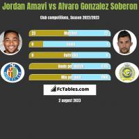 Jordan Amavi vs Alvaro Gonzalez Soberon h2h player stats