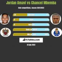 Jordan Amavi vs Chancel Mbemba h2h player stats