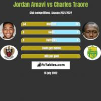 Jordan Amavi vs Charles Traore h2h player stats