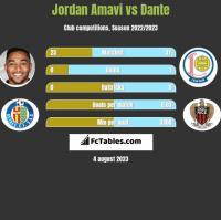 Jordan Amavi vs Dante h2h player stats