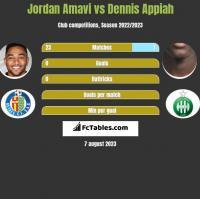 Jordan Amavi vs Dennis Appiah h2h player stats