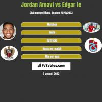 Jordan Amavi vs Edgar Ie h2h player stats
