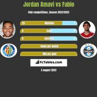 Jordan Amavi vs Fabio h2h player stats