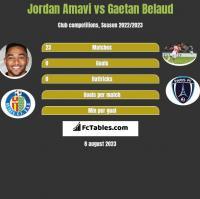 Jordan Amavi vs Gaetan Belaud h2h player stats