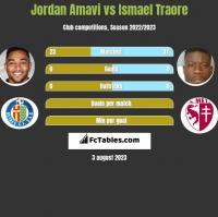 Jordan Amavi vs Ismael Traore h2h player stats