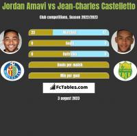 Jordan Amavi vs Jean-Charles Castelletto h2h player stats