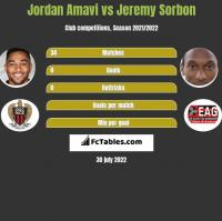 Jordan Amavi vs Jeremy Sorbon h2h player stats