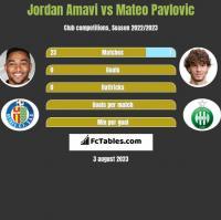 Jordan Amavi vs Mateo Pavlovic h2h player stats