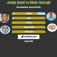 Jordan Amavi vs Olivier Boscagli h2h player stats