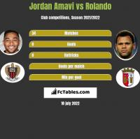 Jordan Amavi vs Rolando h2h player stats