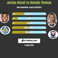 Jordan Amavi vs Romain Thomas h2h player stats