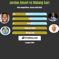 Jordan Amavi vs Malang Sarr h2h player stats