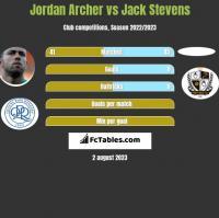Jordan Archer vs Jack Stevens h2h player stats