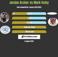 Jordan Archer vs Mark Oxley h2h player stats