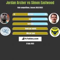 Jordan Archer vs Simon Eastwood h2h player stats