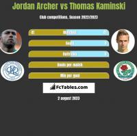 Jordan Archer vs Thomas Kaminski h2h player stats