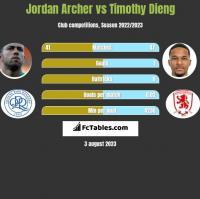 Jordan Archer vs Timothy Dieng h2h player stats