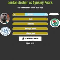 Jordan Archer vs Aynsley Pears h2h player stats
