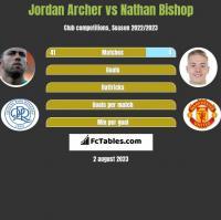 Jordan Archer vs Nathan Bishop h2h player stats
