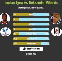 Jordan Ayew vs Aleksandar Mitrovic h2h player stats