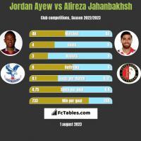 Jordan Ayew vs Alireza Jahanbakhsh h2h player stats