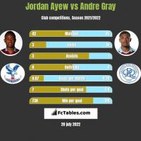 Jordan Ayew vs Andre Gray h2h player stats