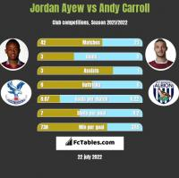 Jordan Ayew vs Andy Carroll h2h player stats