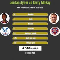 Jordan Ayew vs Barry McKay h2h player stats