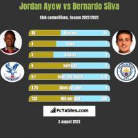 Jordan Ayew vs Bernardo Silva h2h player stats