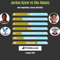 Jordan Ayew vs Che Adams h2h player stats