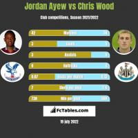 Jordan Ayew vs Chris Wood h2h player stats