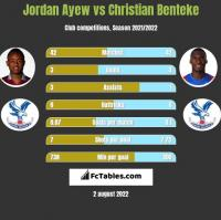 Jordan Ayew vs Christian Benteke h2h player stats