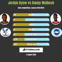 Jordan Ayew vs Danny Welbeck h2h player stats