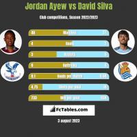 Jordan Ayew vs David Silva h2h player stats