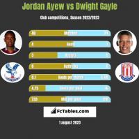 Jordan Ayew vs Dwight Gayle h2h player stats