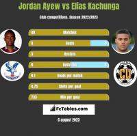 Jordan Ayew vs Elias Kachunga h2h player stats