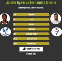 Jordan Ayew vs Fernando Llorente h2h player stats