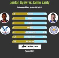Jordan Ayew vs Jamie Vardy h2h player stats