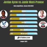 Jordan Ayew vs Jamie Ward-Prowse h2h player stats