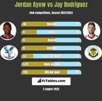 Jordan Ayew vs Jay Rodriguez h2h player stats