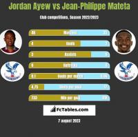 Jordan Ayew vs Jean-Philippe Mateta h2h player stats