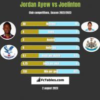Jordan Ayew vs Joelinton h2h player stats
