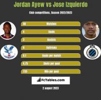 Jordan Ayew vs Jose Izquierdo h2h player stats