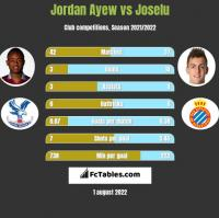 Jordan Ayew vs Joselu h2h player stats