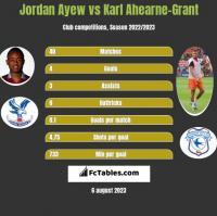 Jordan Ayew vs Karl Ahearne-Grant h2h player stats