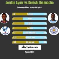 Jordan Ayew vs Kelechi Iheanacho h2h player stats