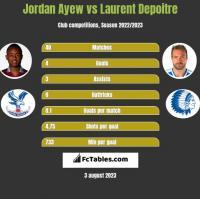 Jordan Ayew vs Laurent Depoitre h2h player stats